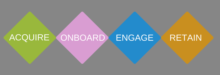 acquire, onboard, engage, retain